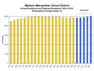 ENROLLMENT AND CAPACITY East Area Elementary Schools