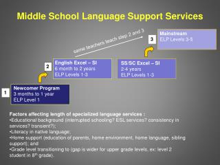 Middle School Language Support Services