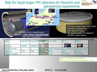 100 tons of LAr (Liquid Argon) Detectors  T2K (Tokai 2 Kamiokande) (2km from accelerator)
