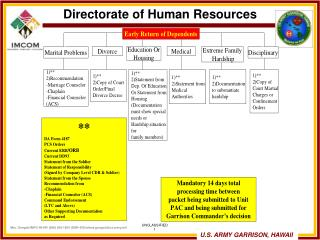 Directorate of Human Resources