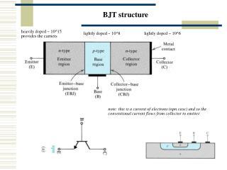 BJT structure