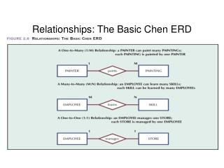 Relationships: The Basic Chen ERD