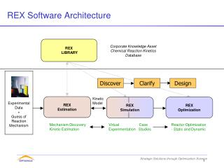 REX Software Architecture