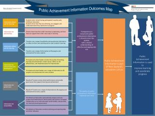 Public Achievement Information is part of New Zealand�s education culture
