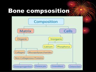 Bone compsosition