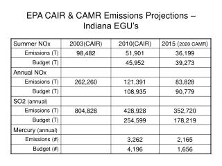 EPA CAIR & CAMR Emissions Projections – Indiana EGU's