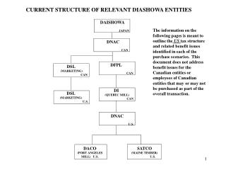 CURRENT STRUCTURE OF RELEVANT DIASHOWA ENTITIES