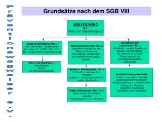 SGB VIII/KJHG § 1 Kinder und Jugendhilfegesetz