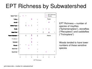 EPT Richness by Subwatershed