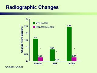 Radiographic Changes