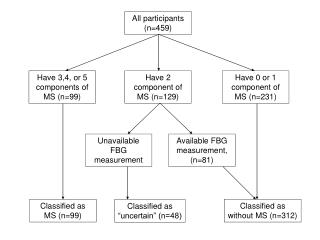 Have 3,4, or 5 components of MS (n=99)