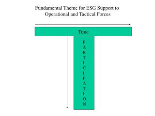 Fundamental Theme for ESG Support to  Operational and Tactical Forces