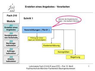 Fach 210 Module