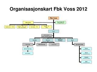 Organisasjonskart Fbk Voss 2012