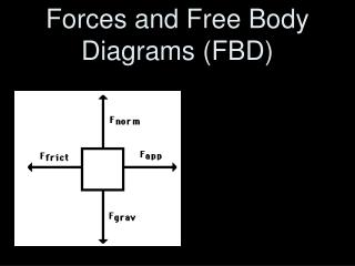 Forces and Free Body Diagrams (FBD)