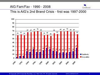 AIG Fam/Fav - 1990 - 2008
