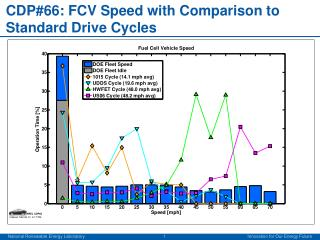 CDP#66: FCV Speed with Comparison to Standard Drive Cycles