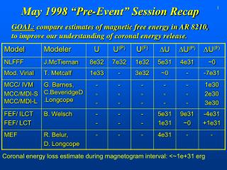 "May 1998 ""Pre-Event"" Session Recap"