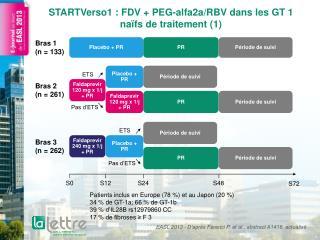STARTVerso1: FDV + PEG-alfa2a/RBV dans les GT 1 naïfs de traitement (1)