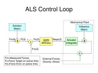 ALS Control Loop