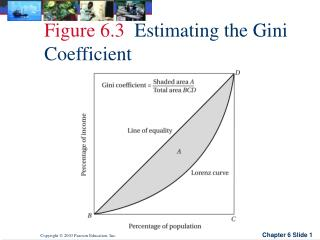 Figure 6.3   Estimating the Gini Coefficient