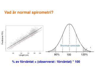 Vad är normal spirometri?