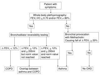 Patient with symptoms