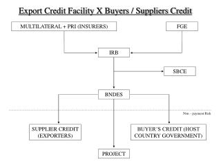 Export Credit Facility X Buyers / Suppliers Credit