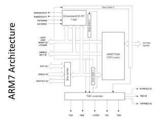 ARM7 Architecture