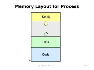 Memory Layout for Process