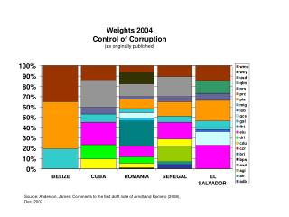 Weights 2004 Control of Corruption (as originally published)