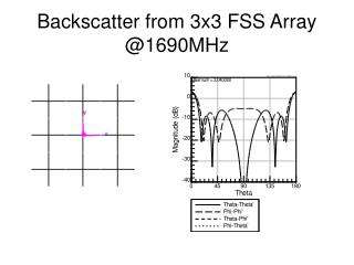 Backscatter from 3x3 FSS Array @1690MHz