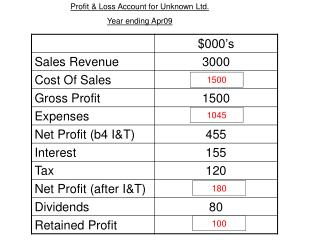 Profit & Loss Account for Unknown Ltd.  Year ending Apr09