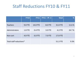 Staff Reductions FY10 & FY11