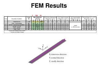 FEM Results