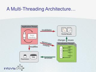 A Multi-Threading Architecture…