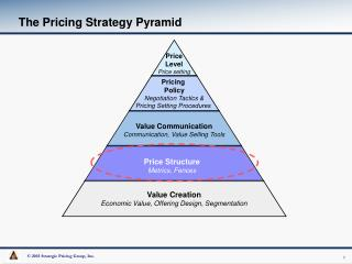 The Pricing Strategy Pyramid