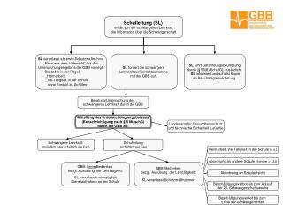 Schulleitung (SL) erhält von der schwangeren Lehrkraft die Information über die Schwangerschaft