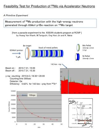 Measurement of  99 Mo production with the high-energy neutrons