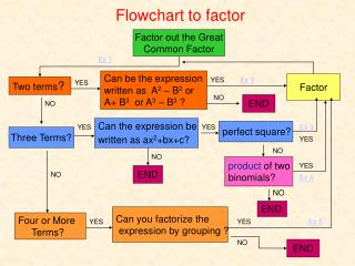 Flowchart to factor