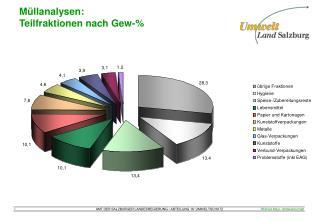 Müllanalysen: Teilfraktionen nach Gew-%