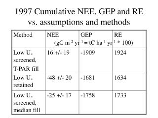 1997 Cumulative NEE, GEP and RE vs. assumptions and methods