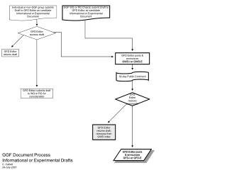 GGF Document Process Informational or Experimental Drafts C. Catlett 24-July-2001
