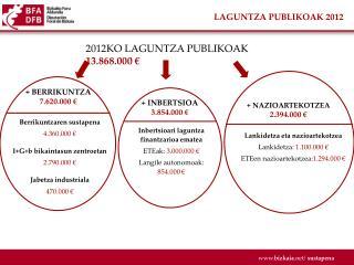 LAGUNTZA PUBLIKOAK 2012