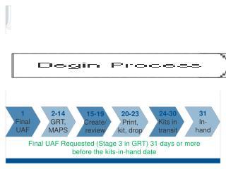Standard Pre Kit Timeline