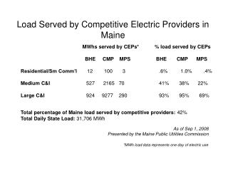 Load Served by Competitive Electric Providers in Maine