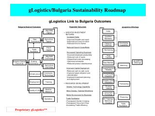 gLogistics/Bulgaria Sustainability Roadmap
