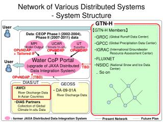 Network of Various Distributed Systems  - System Structure