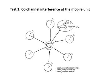 Test�1:�Co-channel�interference�at�the�mobile�unit