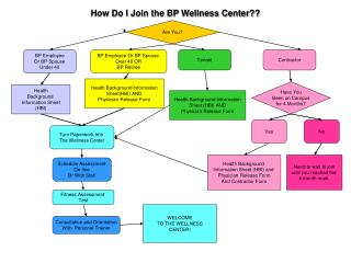 How Do I Join the BP Wellness Center??